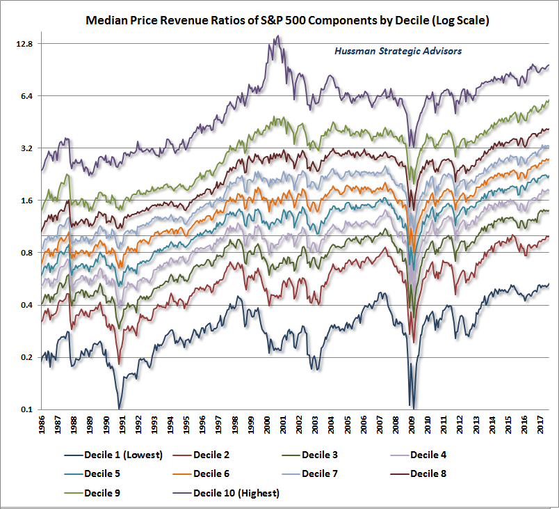 This chart, courtesy of www.husmannfunds.com, shows how apart from the decile of US securities with the highest PRR (!), all the other deciles have a PRR significantly higher than in 2000 and 2007.